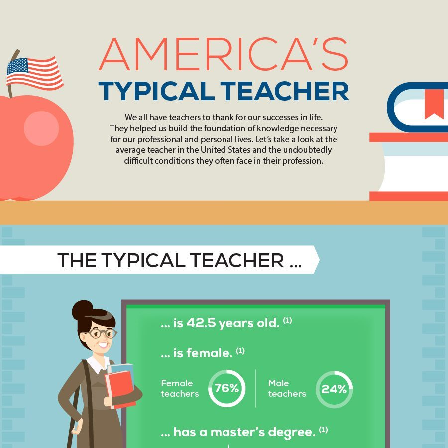 Typical teacher Infographic R1 17 0627 fb